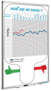 Full Colour planbord, Softline profiel, How are we doing NL-90×60 cm